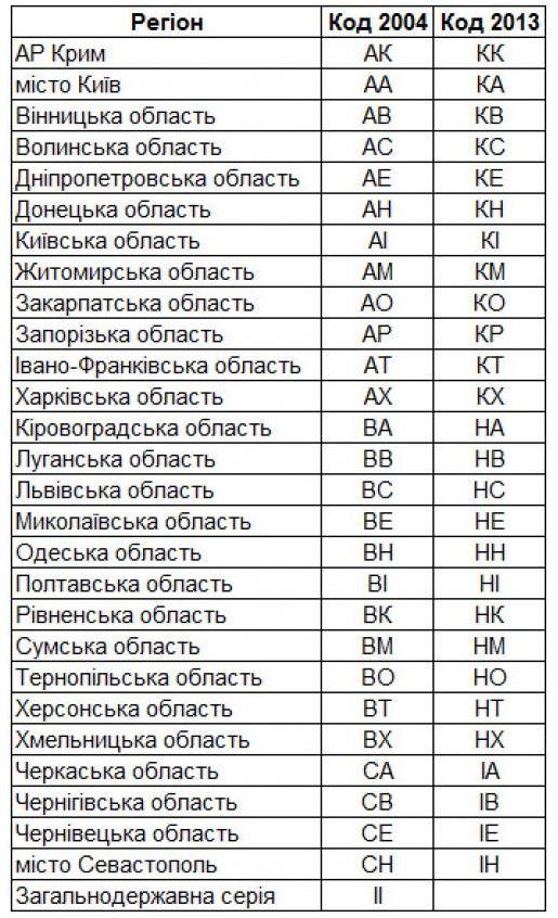 e21e7fc-novye-serii-nomerov-avtomobilnyh